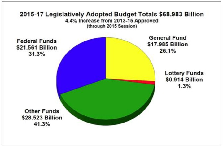 Oregon State Budget 2015-2017 Revenues